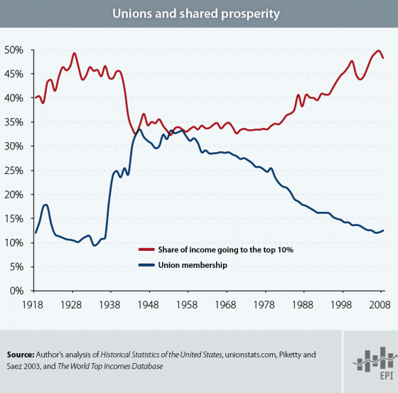 unions_income_inequality_epi